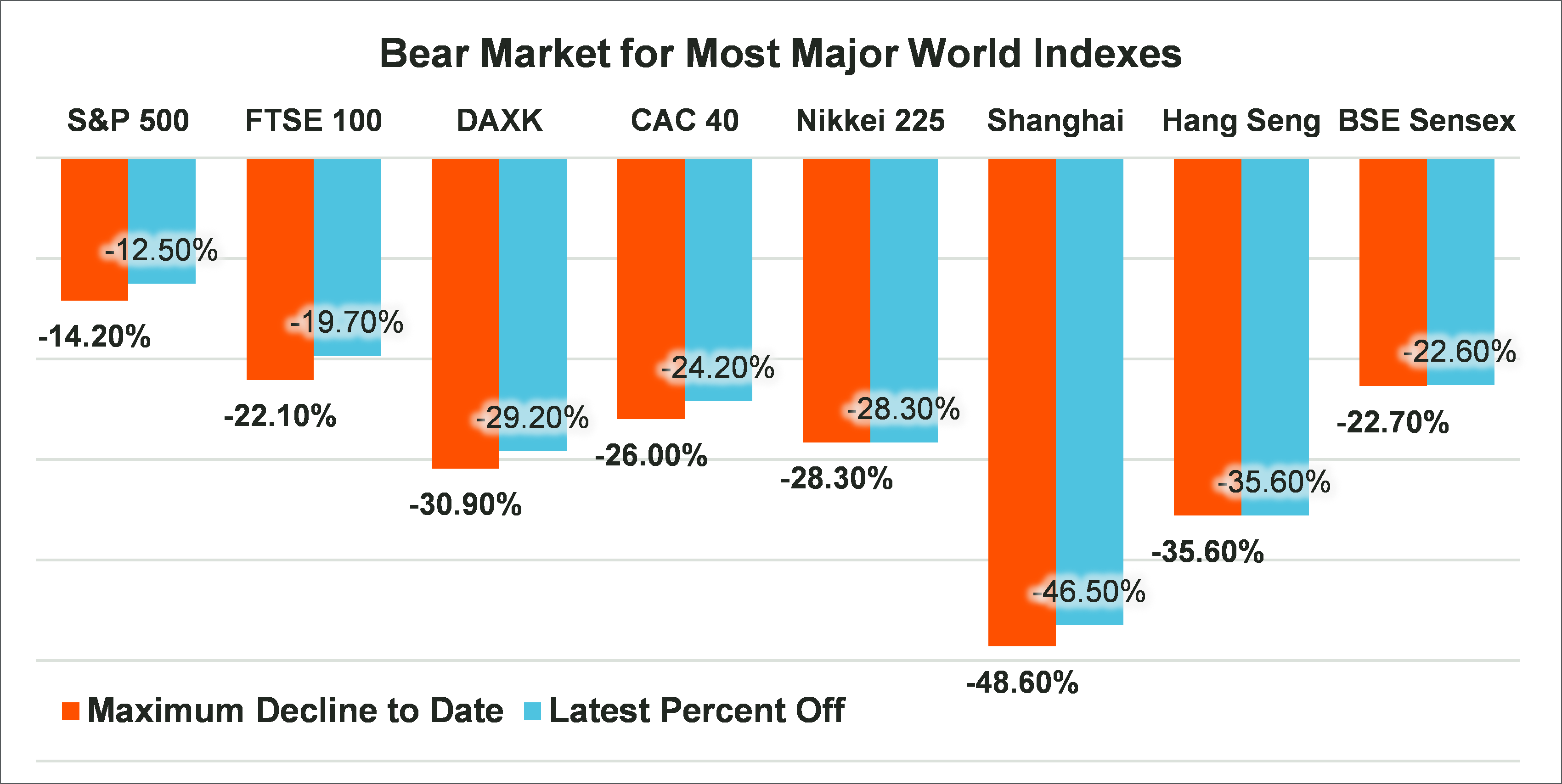 Bear market for major indexes_Blog #4