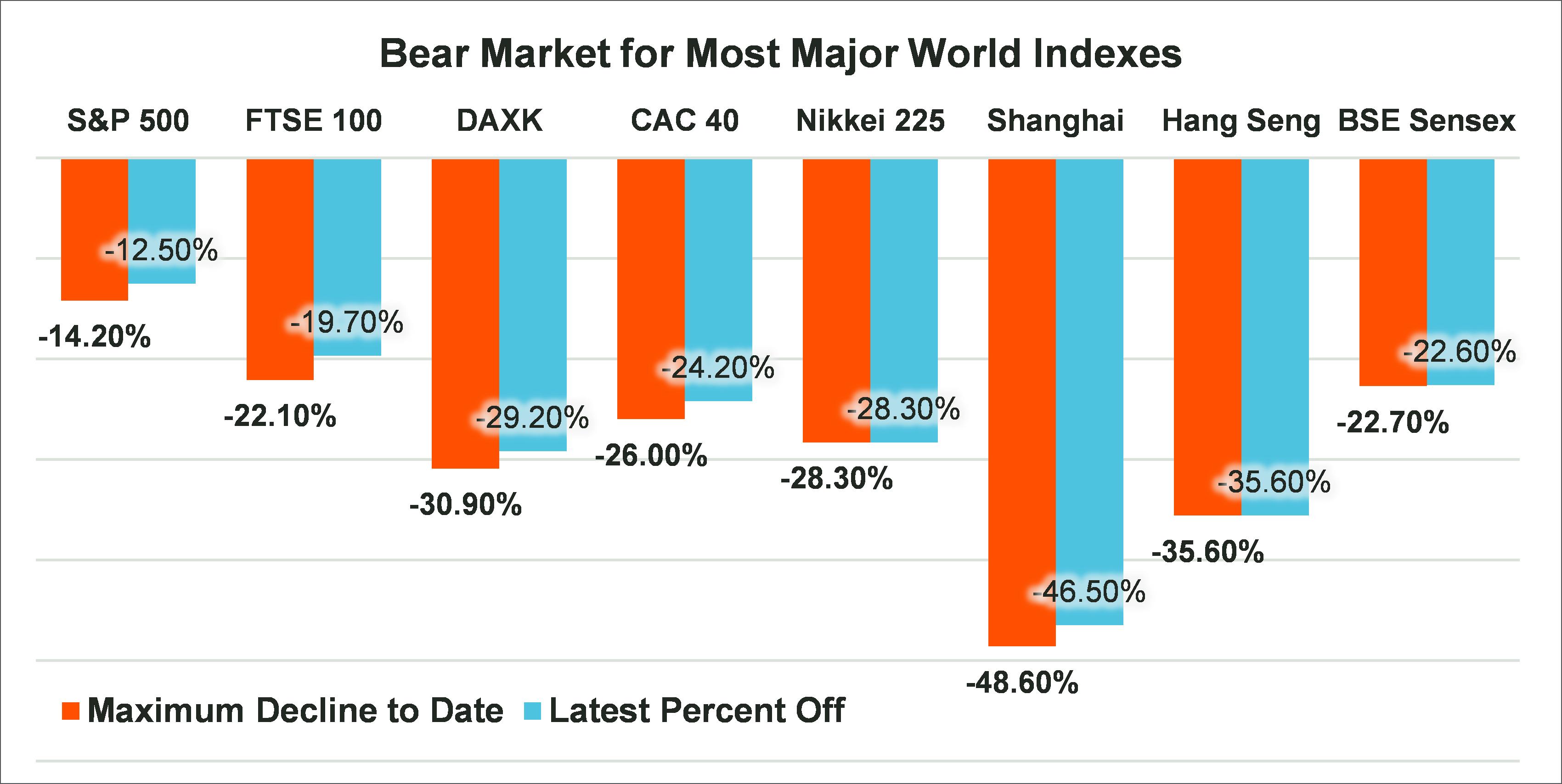 Bear market for major indexes_Blog #4
