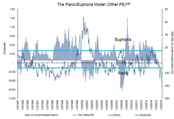 Euphoria vs Panic (Blog #4)b