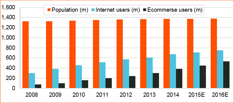 Figure 1: Proportionate rise in ecommerce users in China Source: BofA Merrill Lynch Global Research, National Bureau of Statistics, CNNIC