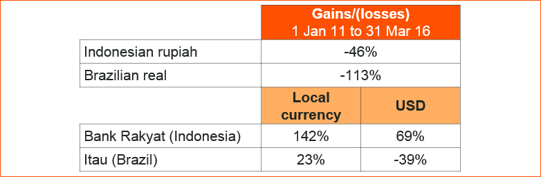 Figure 2: Divergent government policies in Indonesia and Brazil lead to vastly different outcomes Sources: Bloomberg, Denker Capital research