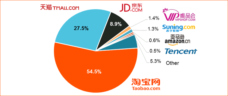 Figure 4: China's online shopping market share in 2014 (incl. B2C & C2C)