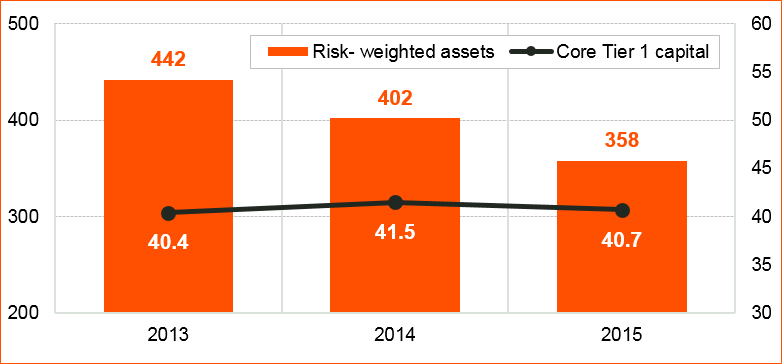 Figure 1: Barclays Plc shrinking assets, static capital Source: Barclays Plc