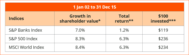 Figure 1: Despite crises, indices perform well over the long term * Growth in net asset value per share plus dividends (net of tax) ** share price gains plus dividends *** $100 invested on 1 Jan 02 with dividends reinvested as at 31 Dec 15