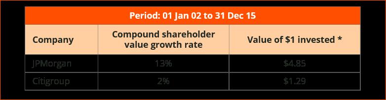 Figure 2: JPMorgan vs Citigroup Source: Denker Capital research, Company financials