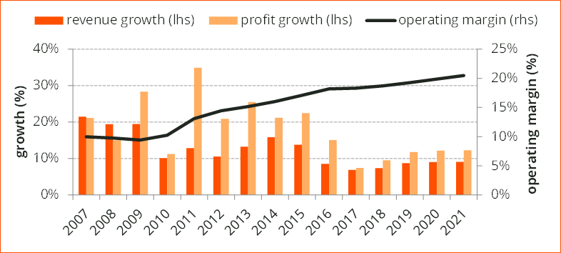 Figure 2: Mr Price's growth and operating margin since 2007 Sources: Company data, Denker Capital research