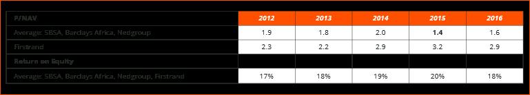 Blog #11 Figure 2 Value investing SA banks