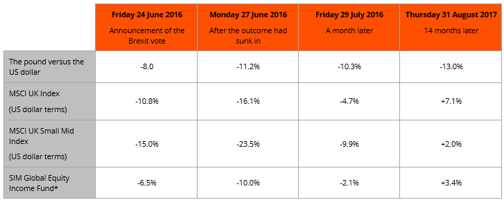 Figure 2: The market and fund movements following the Brexit vote compared to the day before the announcement