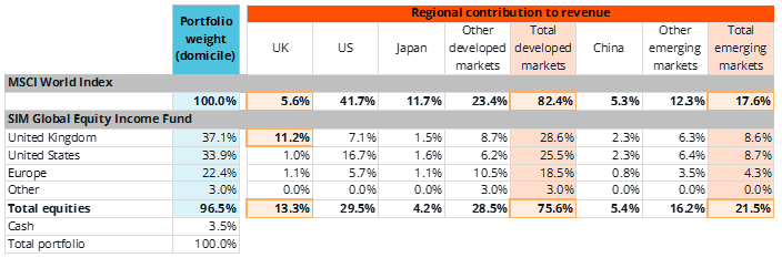 Figure 3: Breakdown of the regional contributions to the SIM Global Equity Income Fund's total revenue (at 31 August 2017)