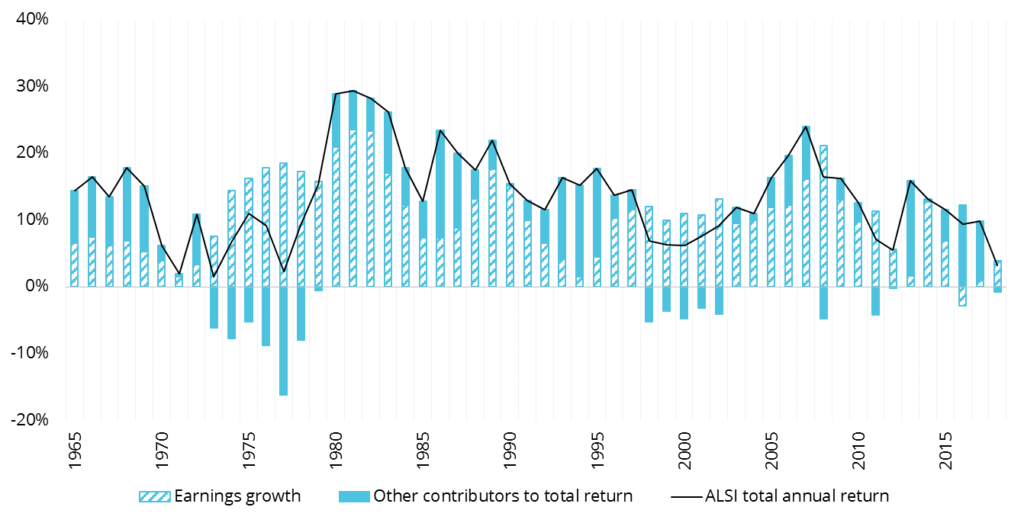 Figure 2: Earnings growth is a significant contributor to total returns over rolling five-year periods