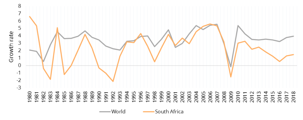 Figure 3: Democratic South Africa's economic growth has been synchronised to global growth