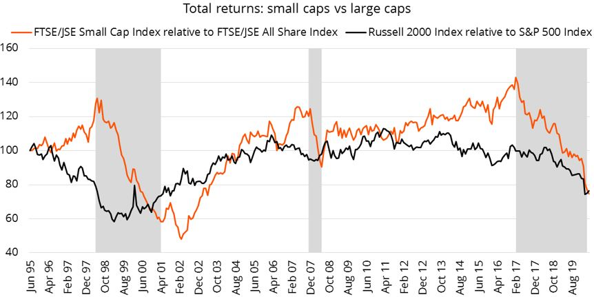 Figure 1: While small cap shares have underperformed in times of crisis, they have outperformed over the long term.