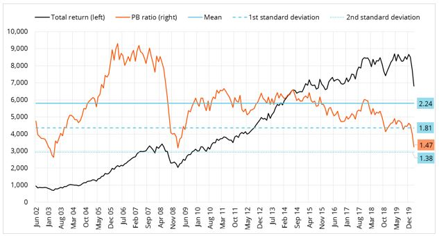 Figure 1: In the last three crises (including the Covid-19 pandemic) we have seen valuations of the ALSI at around two standard deviations from the mean.