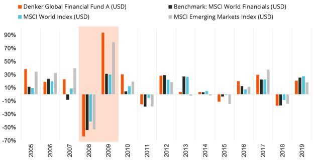 Figure 1: Calendar year returns of the Denker Global Financial Fund since 2004.