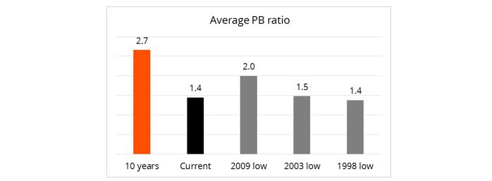 Figure 2: Average PB ratio of a sample of 85 companies listed on the JSE (at the lows of each of the previous crises) compared to the 10-year average.