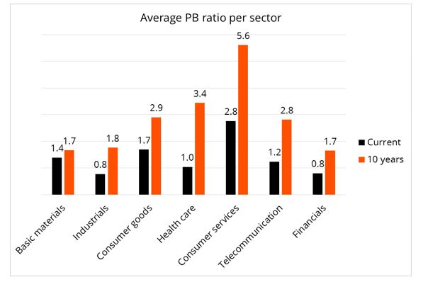 Figure 3: Most sectors are trading at valuations well below the 10-year average.
