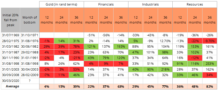 Figure 3: The performance of the different sectors after the market sold off more than 20%, since 1969
