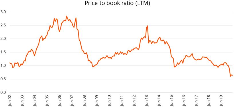 Figure 4: The FTSE/JSE Small Cap Index is currently trading at its cheapest price to book value on record.
