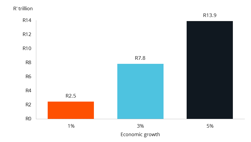 Additional income generated over the next decade in R' trillion (up until 2026)