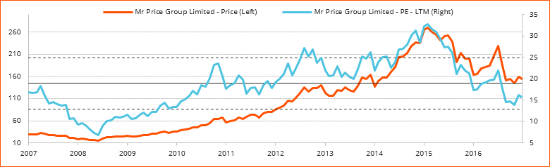 Figure 1_Implied Growth (Mr Price)