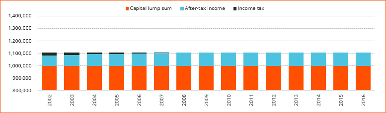 Figure 1_Trump Tax (Portfolio A)