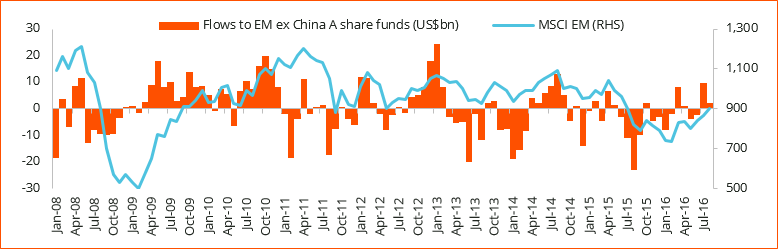 Figure 2: Monthly flows to dedicated EM equity funds (excl. China A share funds) Source: RMB Morgan Stanley