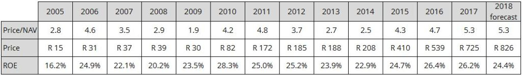 Figure 2: Capitec's valuation over the years (annually as at February year-end)