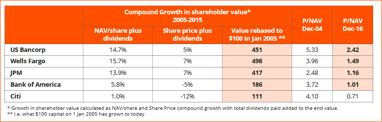 figure-4_growth-shareholder-value