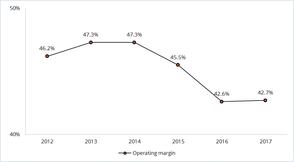 Figure 1: The decline and stabilisation of Oracle's operating margin (2012-2017)