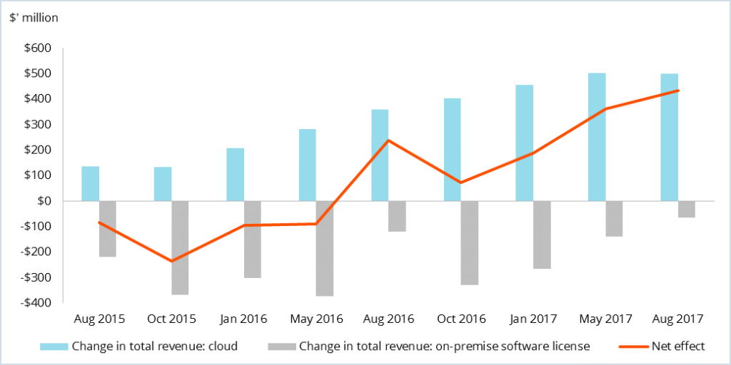Figure 2: Total cloud revenue compared to on-premise licence revenue (2015-2017)