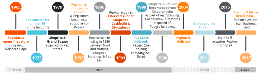 Figure 1: Highlights of Pepkor's African business history