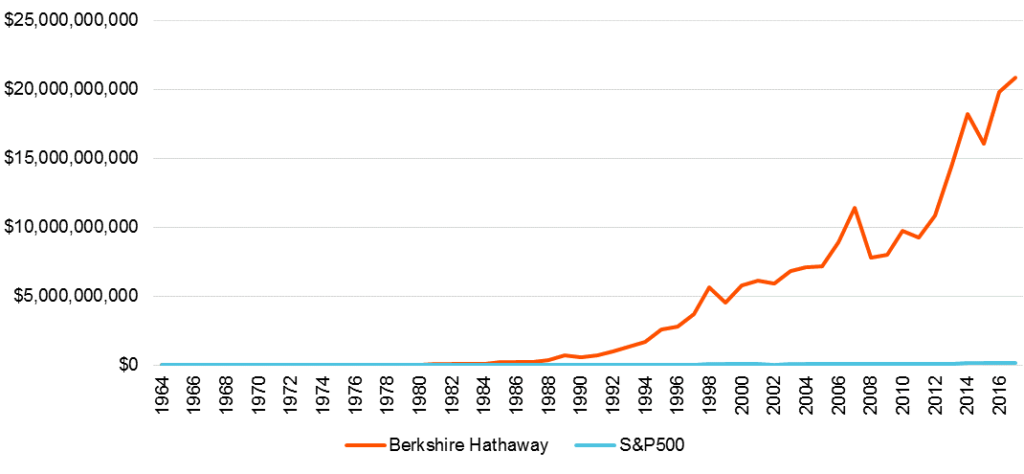 Berkshire Hathaway versus the S&P 500 (June 1964-June 2017)
