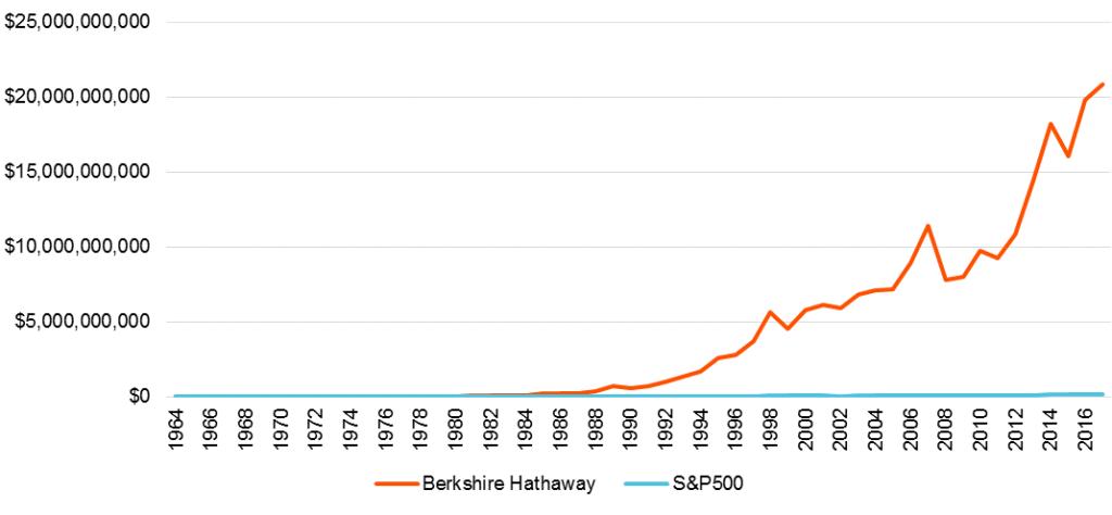 Berkshire Hathaway versus the S&P 500 (June 1964-June 2017)