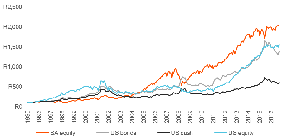 South African and US asset class performance from 1995 to 2016 (in rand)