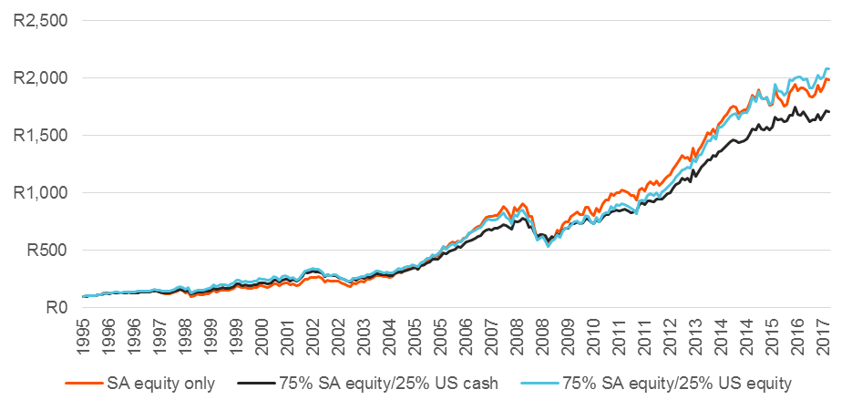 Figure 2: Performance of multi-asset portfolios versus South African equity only (in rand)
