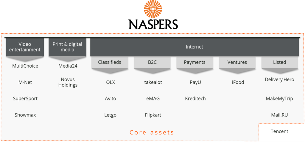 Naspers' group structure – the core assets versus Tencent