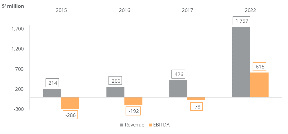 OLX revenue and Ebitda 5 year projection. 2017