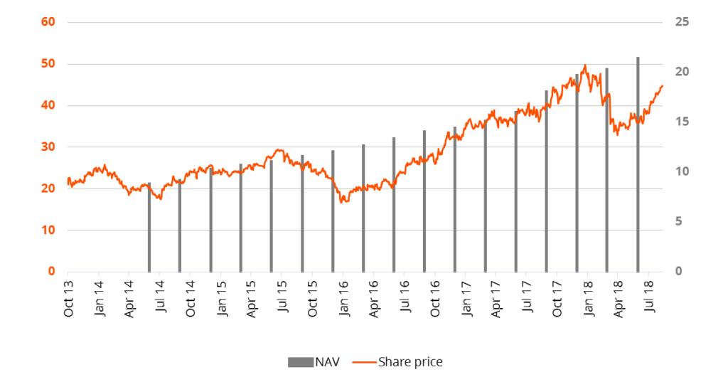 Figure 1: Essent Group has consistently grown net asset value, despite short-term noise