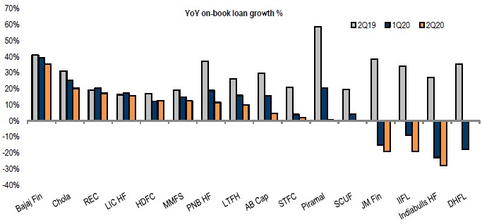 Growth has generally slowed across non-bank financial companies (NBFCs)
