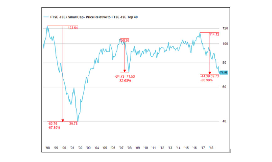 Figure 1: The relative performance of the FTSE/JSE Small Cap Index versus the FTSE/JSE Top 40 Index*