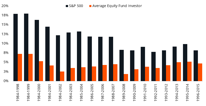 US investors consistently underperform the equity market