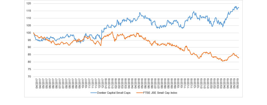 Figure 3: Performance of small cap shares in the Denker Equity Fund relative to the FTSE/JSE Small Cap Index in the recent sell-off
