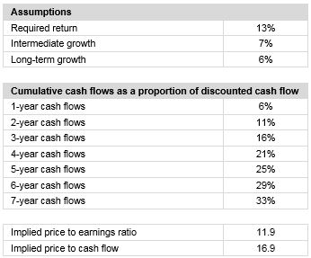 1 An average company discounted cash flow valuation