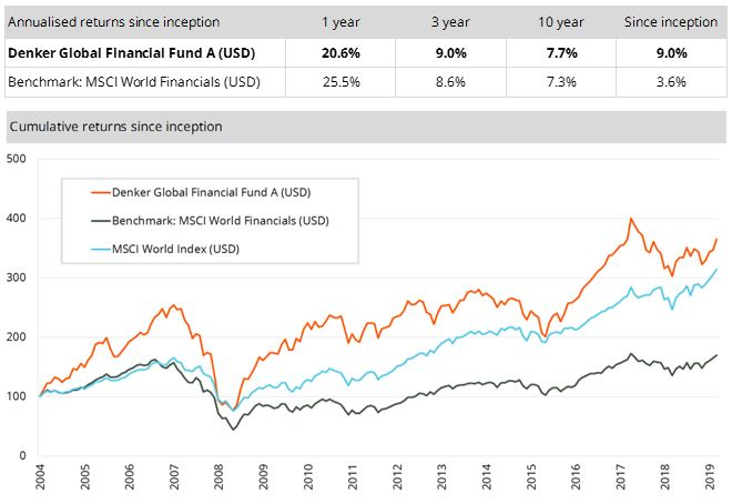 The Denker Global Financial Fund has outperformed its benchmark since inception