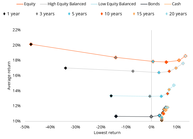 Risk and return over different periods for different asset types
