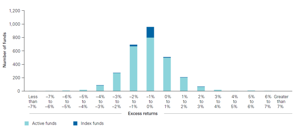 The average equity fund delivers returns closer to its benchmark than investors