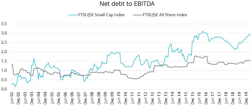 Figure 2: Net debt to EBITDA1 of the FTSE/JSE Small Cap Index has been higher than that of the FTSE/JSE All Share Index.